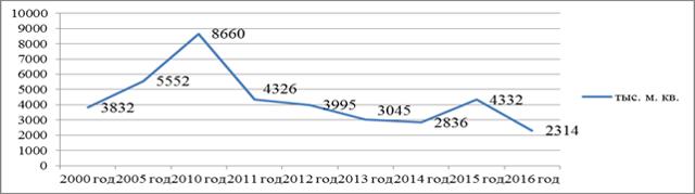 Статистика ЖКХ: анализ состояния жилищного фонда России