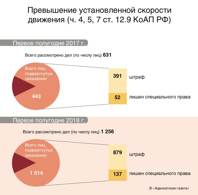 Административная статистика: учет данных о правонарушениях