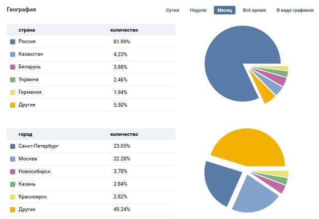 Статистика в контакте: количество посещений страницы