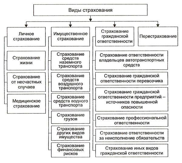 Договор страхования: форма и порядок заключения соглашения