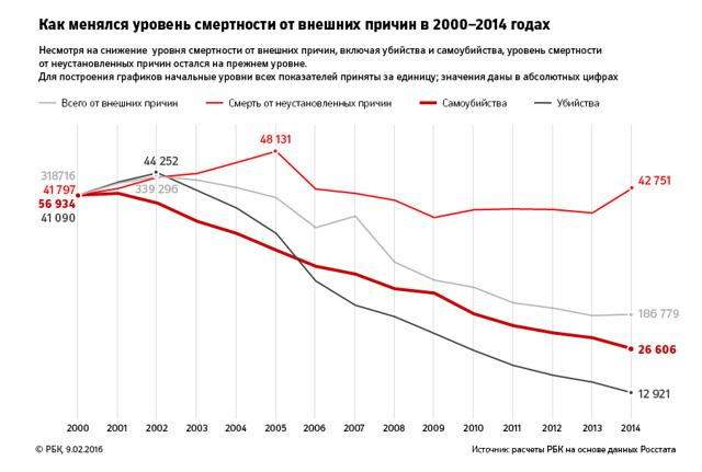 Статистика суицидов: официальные данные по годам в мире