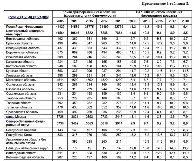 Статистика абортов: официальные данные по странам