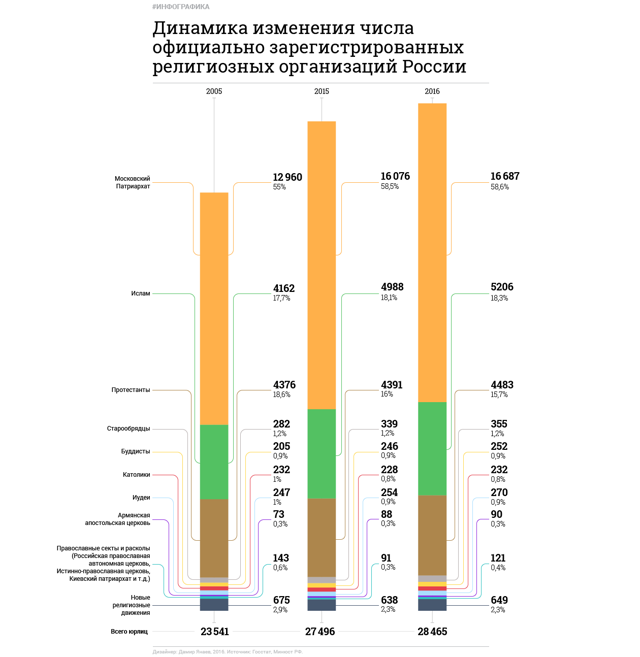 Статистика верующих: официальные данные по странам