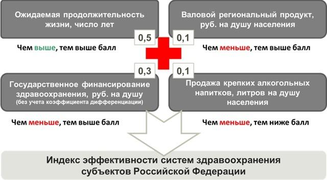 Статистика здравоохранения: качество предоставляемых услуг в РФ