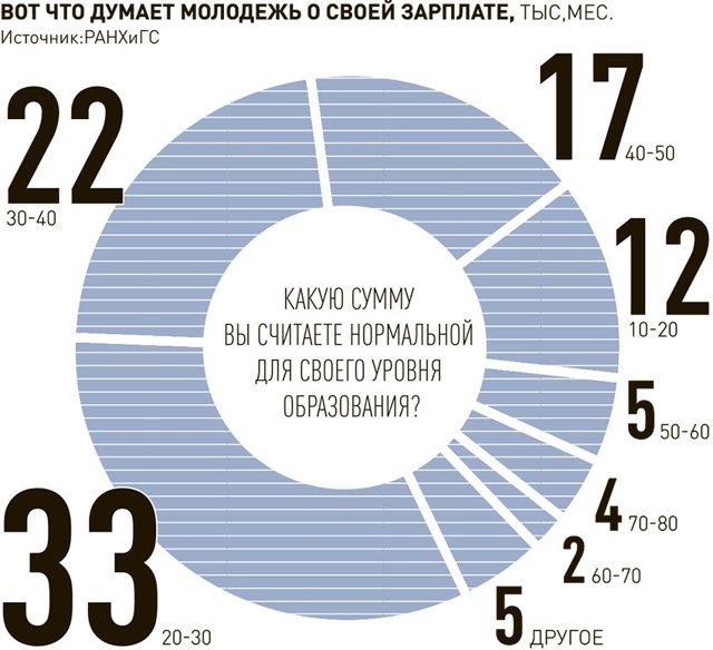 Статистика выборов президентов, профессий и предметов ЕГЭ