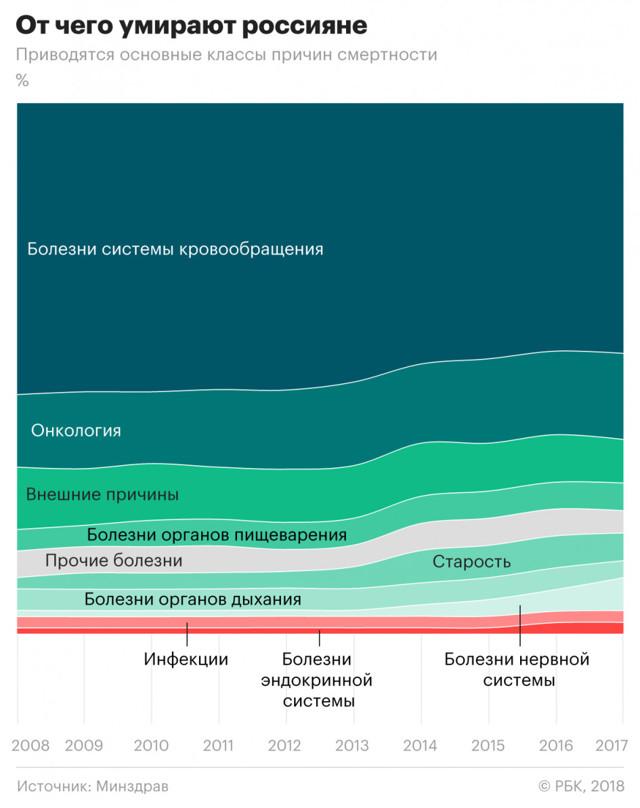 Статистика смертности: основные причины и показатели по странам