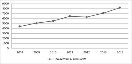 Статистика стоимости: динамика изменения цен на товары и услуги