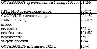 Статистика НКВД: результаты деятельности органа госбезопасности
