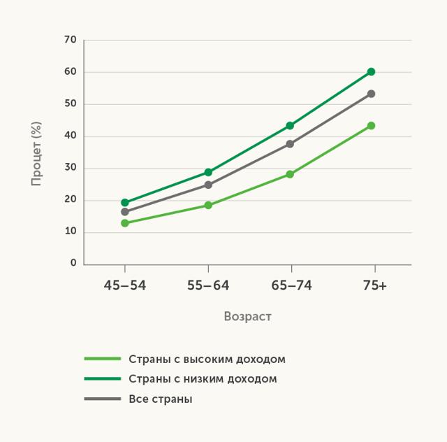 Статистика ДЦП: показатели заболеваемости в разных странах мира
