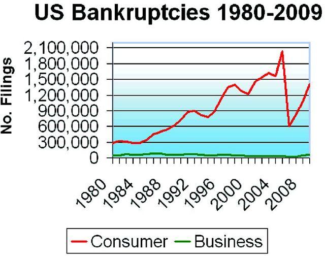 Статистика банкротства предприятий в России и других странах