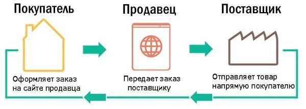 Дропшиппинг: онлайн бизнес на прямых поставках товара