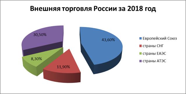 Статистика экспорта: динамика поставок товаров в другие страны