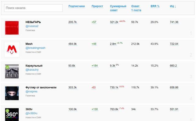 Статистика подписчиков: показатель популярности канала