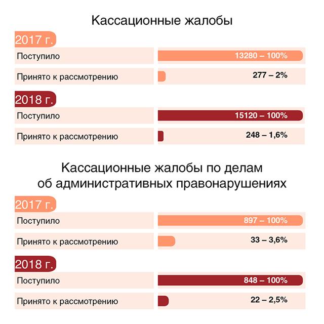 Статистика судов: обзор судебной системы Российской Федерации