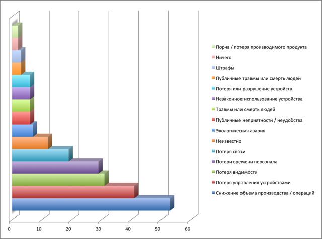 Статистика безопасности: количество нарушений в разных отраслях