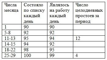Статистика рынка труда: показатель занятости населения страны