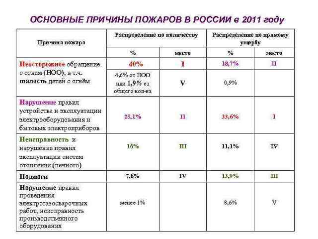 Статистика пожаров в России и мире: основные показатели