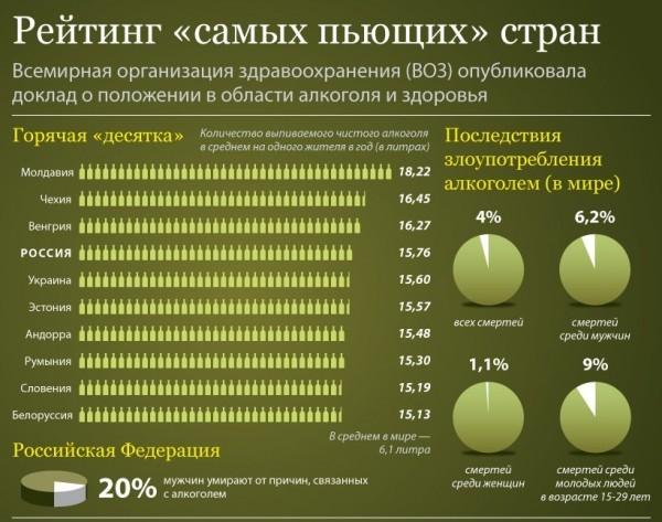 Статистика алкоголизма в мире: проблема современного общества